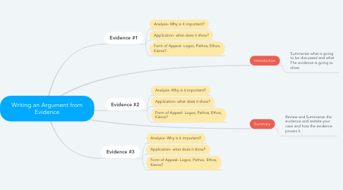 Mind Map: Writing an Argument from Evidence