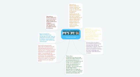 Mind Map: Teorías sociales