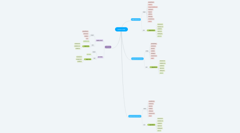 Mind Map: MAKEHOME