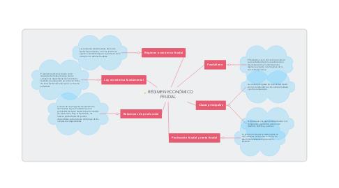 Mind Map: RÉGIMEN ECONÓMICO FEUDAL