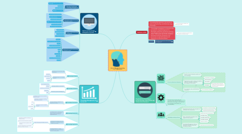Mind Map: How to Manage Knowledge in an Organization