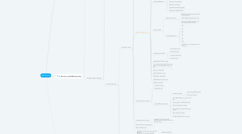 Mind Map: MCS Startup