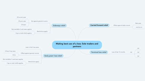 Mind Map: Making best use of a loss: Sole traders and partners