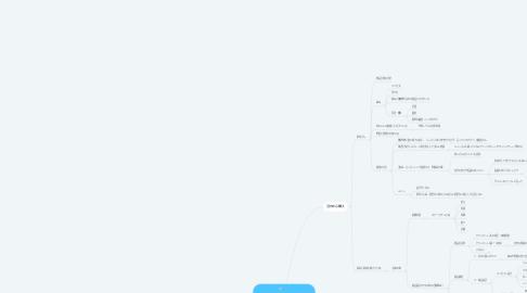 Mind Map: クリエイティブクラブと 箭内さんの使い倒しセミナー