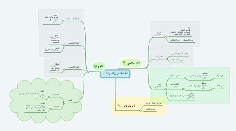 Mind Map: الانعكاس والمرايا