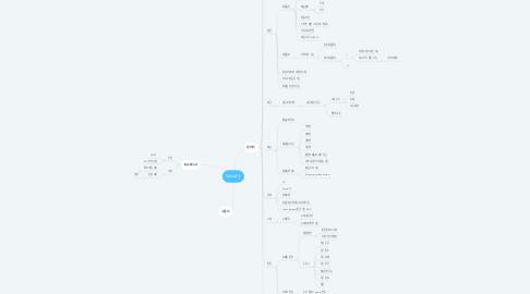 Mind Map: ValveFit