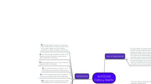 Mind Map: AUTOCAD Cotas y Diseño