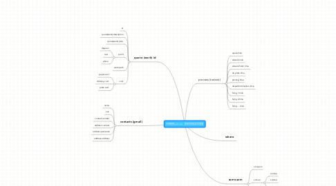 Mind Map: 已经转到todo list, 简单真的是非常重要
