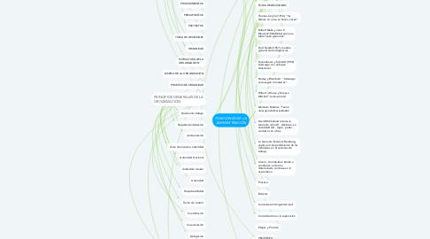 Mind Map: FUNCIONES DE LA ADMINISTRACIÓN