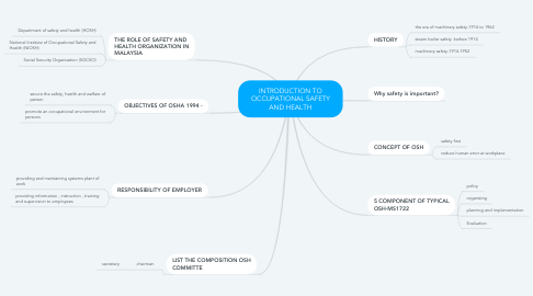 Mind Map: INTRODUCTION TO OCCUPATIONAL SAFETY AND HEALTH