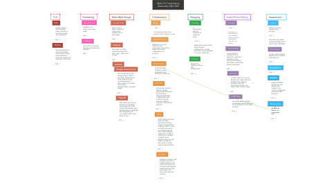 Mind Map: Web 2.0 Tools-Nancy Abernathy EDU 558