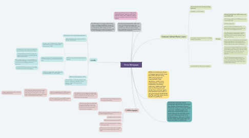 Mind Map: Home Mortgages