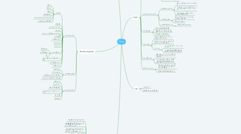 Mind Map: Chung