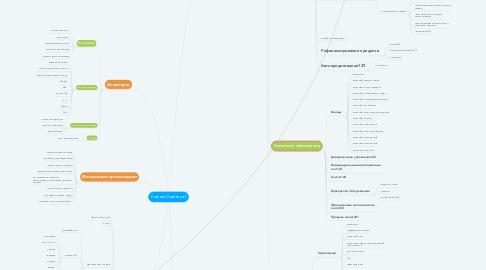 Mind Map: Главная Страница1