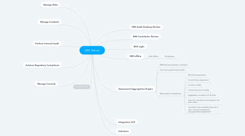 Mind Map: GRC Rehaul