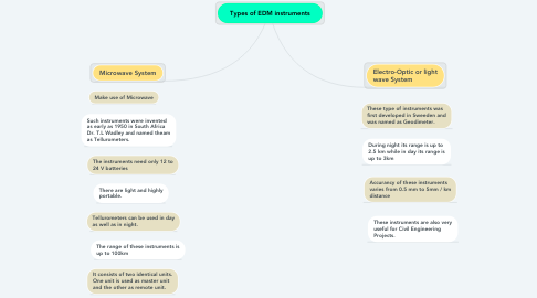 Mind Map: Types of EDM instruments