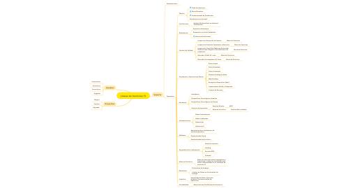 Mind Map: Líneas de Servicios TI