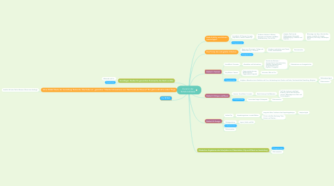 Mind Map: Kunst in der Notebookklasse