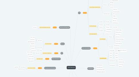 Mind Map: D365 Modules
