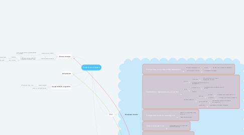 Mind Map: Клиентский отдел