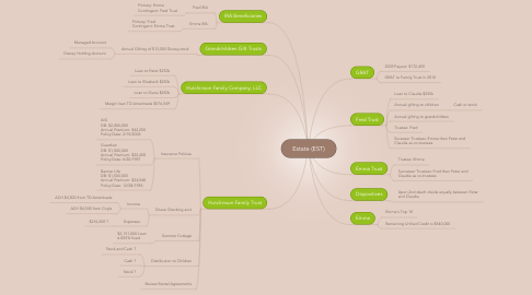 Mind Map: Estate (EST)
