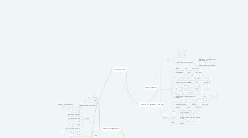 Mind Map: acuerdos de clase