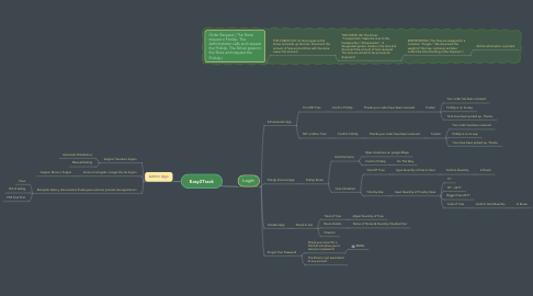 Mind Map: Easy2Track