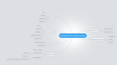 Mind Map: Страница ПСС на интранет-портале