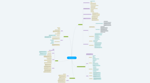 Mind Map: Concept Map: Violence and Serious Misbehavior