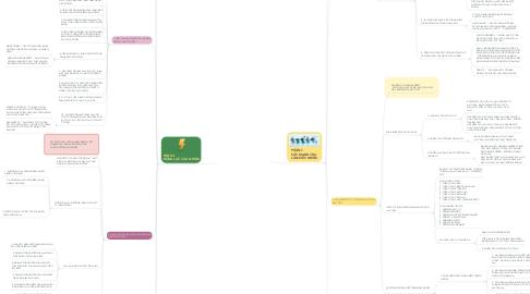 Mind Map: LÀM VIỆC NHÓM  101 - JOHN C.MAXWELL  DESIGN BY : TRƯƠNG DOÃN THỊNH