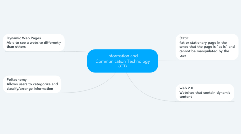 Mind Map: Information and Communication Technology (ICT)