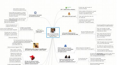 Mind Map: Q&A con Giulio Gaudiano Come Guadagnare con la Pubblicità Online