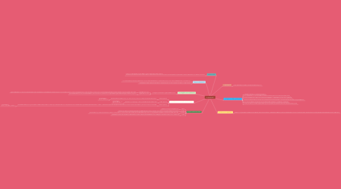 Mind Map: ธาตุกัมมันตรังสี