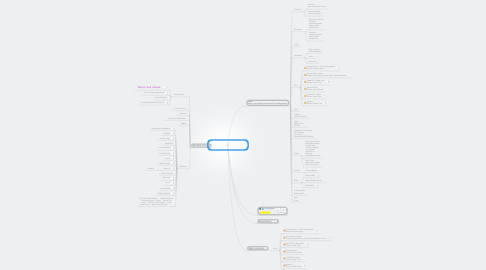 Mind Map: Proyecto 48 horas MachiDreams