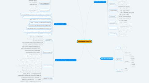 Mind Map: JARDINES BOTÁNICOS