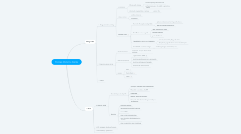 Mind Map: Stratégie Marketing Digitale