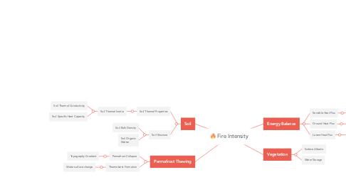 Mind Map: Fire Intensity