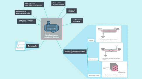 Mind Map: Classificação dos trocadores de calor