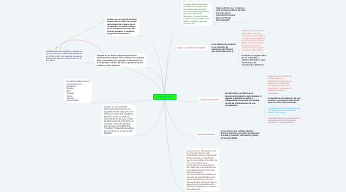 Mind Map: periféricos del pc