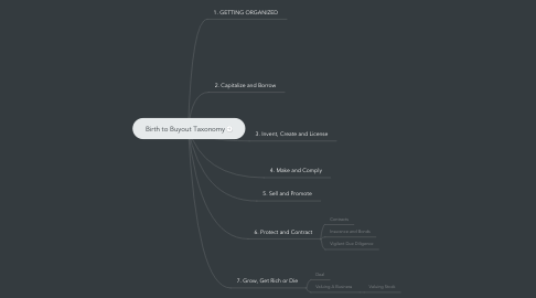 Mind Map: Birth to Buyout Taxonomy