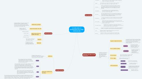Mind Map: Introducción a la administración de riesgos institucionales