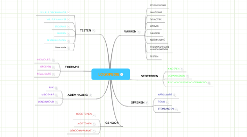 Mind Map: LOGOPEDIE