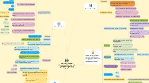 Mind Map: Peranan Guru dalam Mewujudkan Kebersihan Bilik Darjah dan Persekitaran Sekolah yang Kondusif