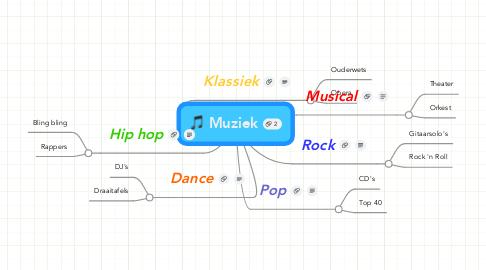 Mind Map: Muziek