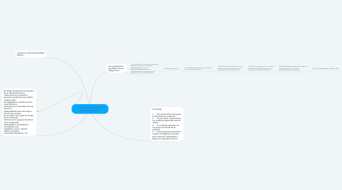 Mind Map: mapa conceptual código de ética empresarial