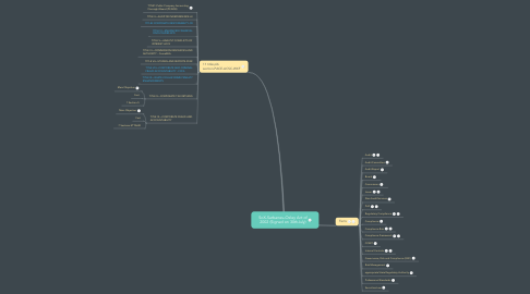 Mind Map: SoX-Sarbanes–Oxley Act of 2002 (Signed on 30thJuly)