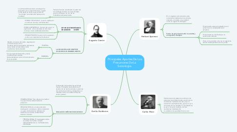 Mind Map: Principales Aportes De Los Precursores De La Sociología.