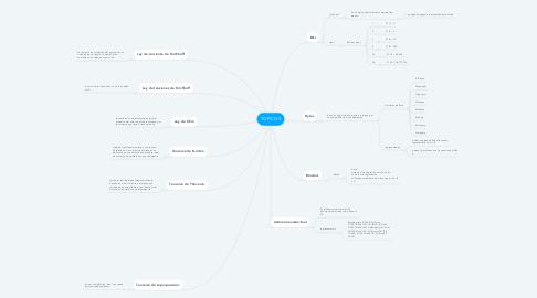 Mind Map: TOPICOS