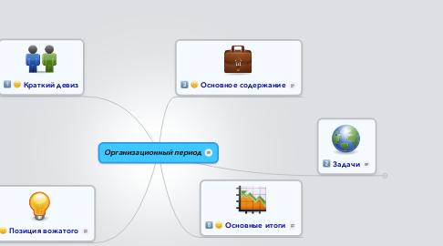 Mind Map: Организационный период