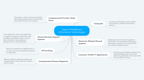 Mind Map: Types of Healthcare Information Technologies
